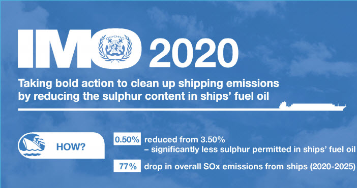 IMO 2020 logo mentioning 0.50% sulphur reduction and 77% drop in overall SOx emissions from ships (2020-2025)